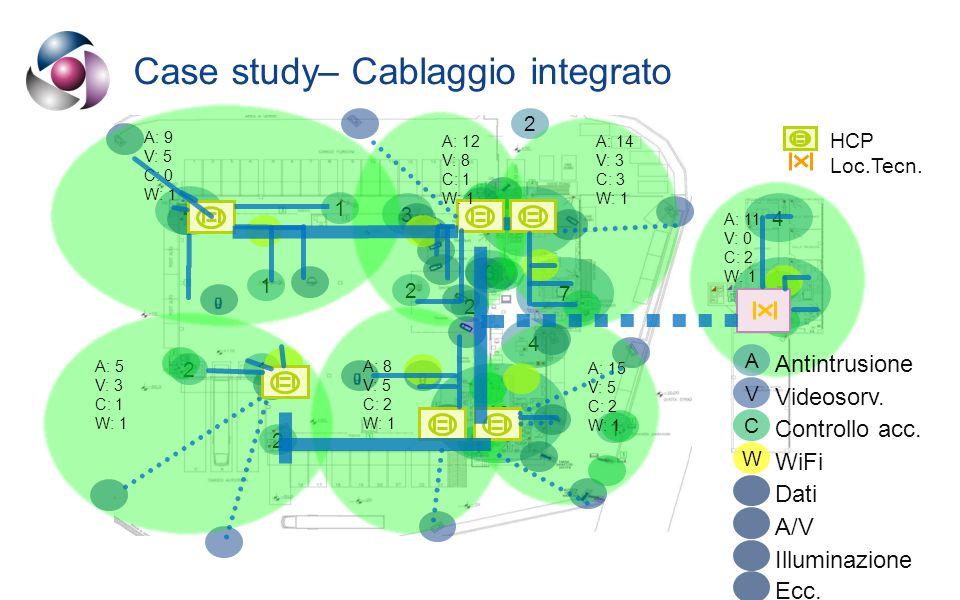 Case study– Cablaggio integrato 16 4 1 1 3 21 2 2 7 3 2 7 4 2 1 4 7 Videosorv.