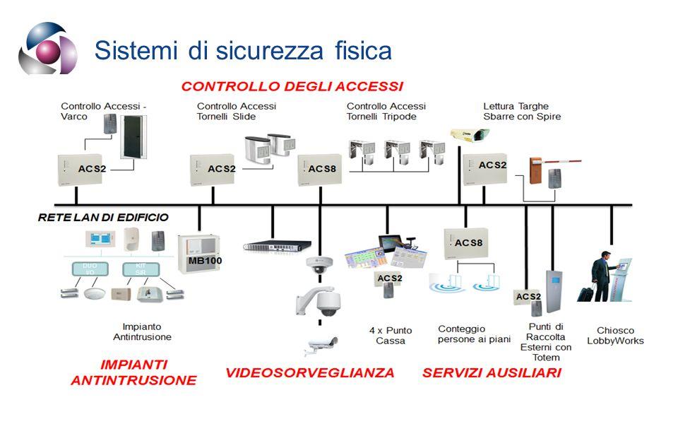 Sistemi di sicurezza fisica www.sicurtime.com18