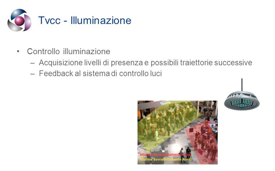 Tvcc - Illuminazione Controllo illuminazione –Acquisizione livelli di presenza e possibili traiettorie successive –Feedback al sistema di controllo luci