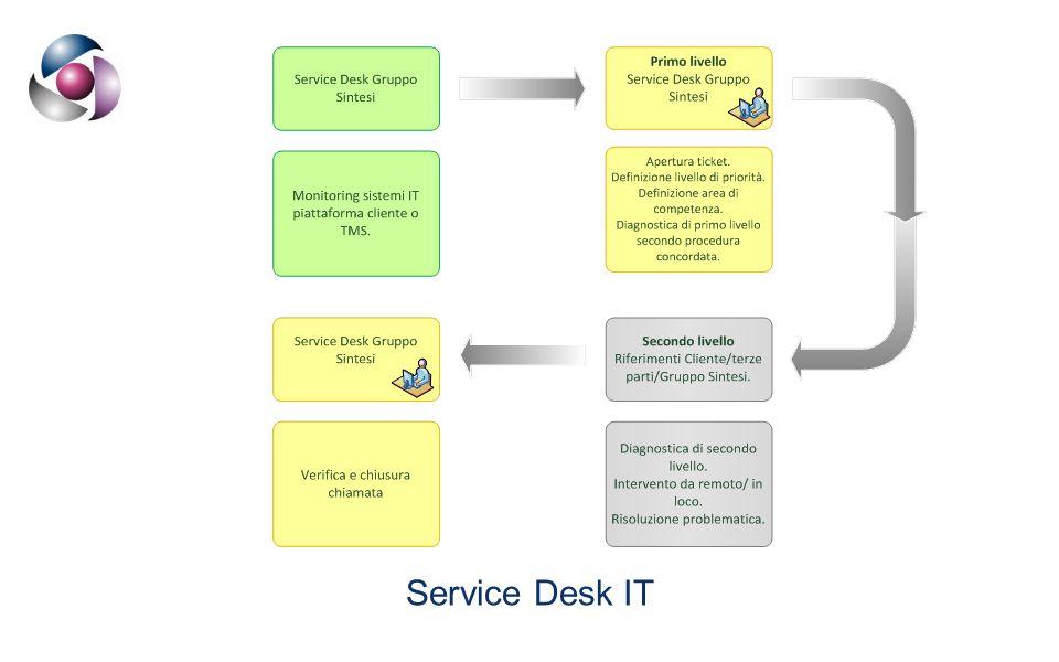 Service Desk IT