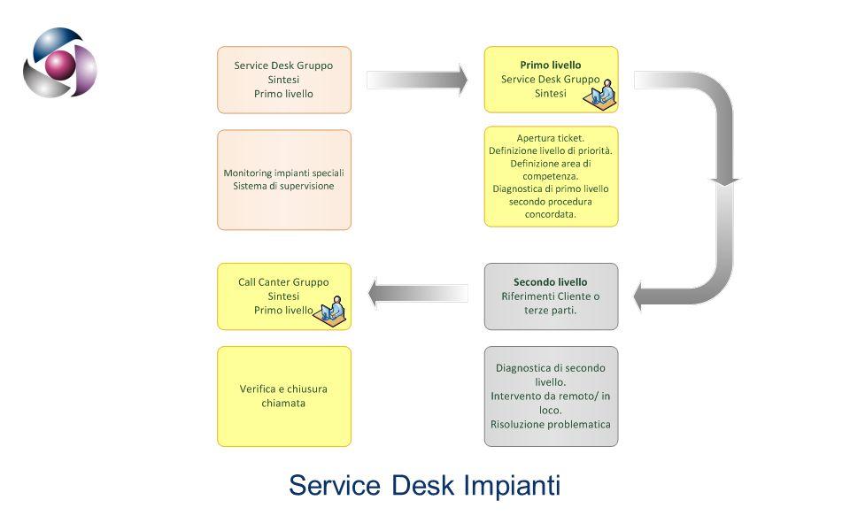 Service Desk Impianti