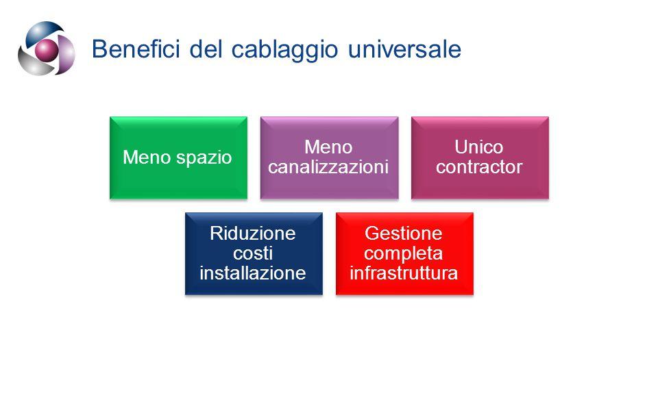 Benefici del cablaggio universale Meno spazio Meno canalizzazioni Unico contractor Riduzione costi installazione Gestione completa infrastruttura
