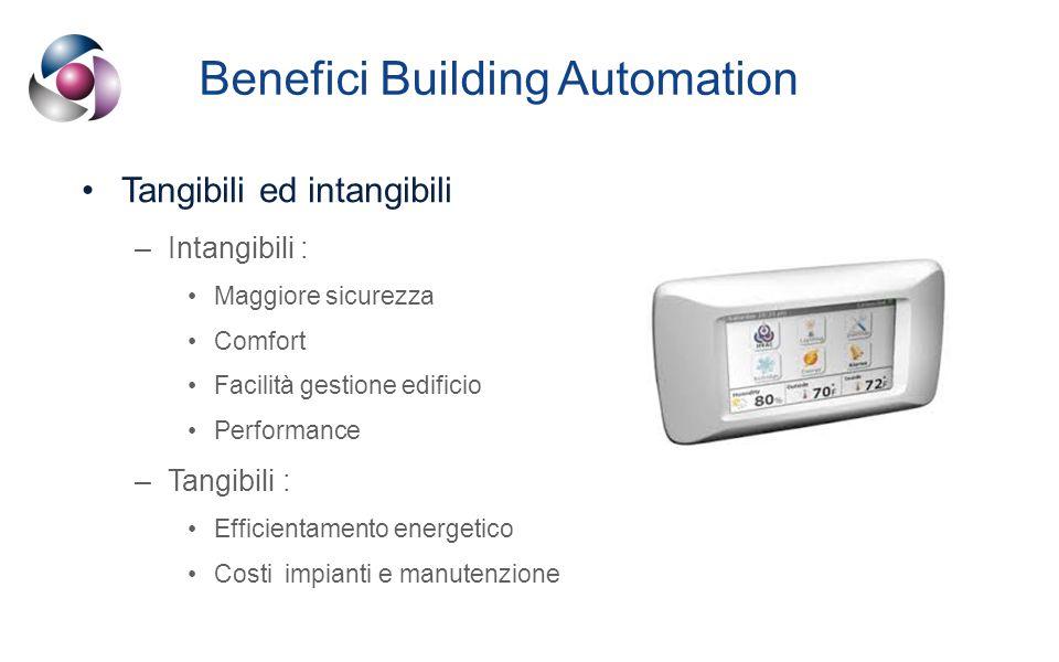 Benefici Building Automation Tangibili ed intangibili –Intangibili : Maggiore sicurezza Comfort Facilità gestione edificio Performance –Tangibili : Efficientamento energetico Costi impianti e manutenzione