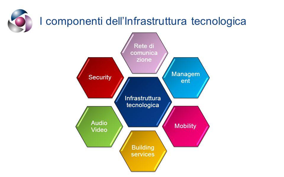 Infrastruttura tecnologica Audio Video Managem ent Mobility Building services Rete di comunica zione Security I componenti dell'Infrastruttura tecnologica