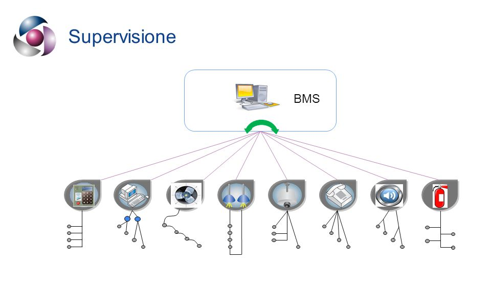 Supervisione BMS