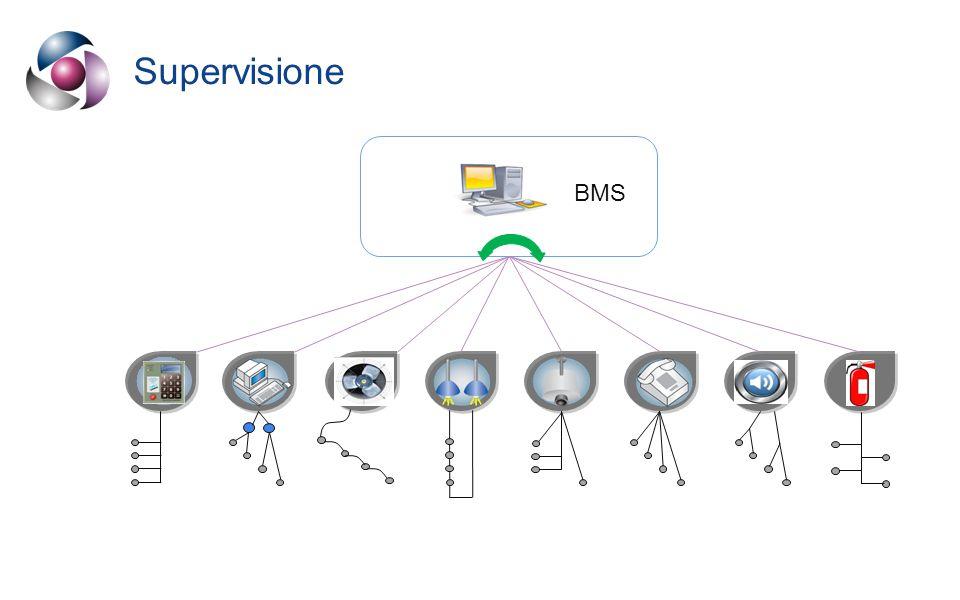 Rete unificata BMS Cablaggio Strutturato LAN INFRASTRUTTURA DI COMUNICAZIONE UNIVERSALE