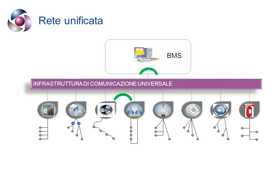 Rete unificata e cablaggio universale BMS Cablaggio Strutturato LAN INFRASTRUTTURA DI COMUNICAZIONE UNIVERSALE Cablaggio Strutturato LAN