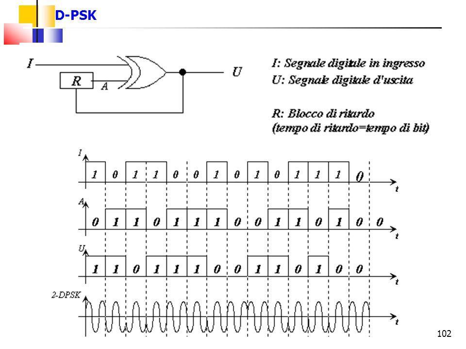 102 D-PSK