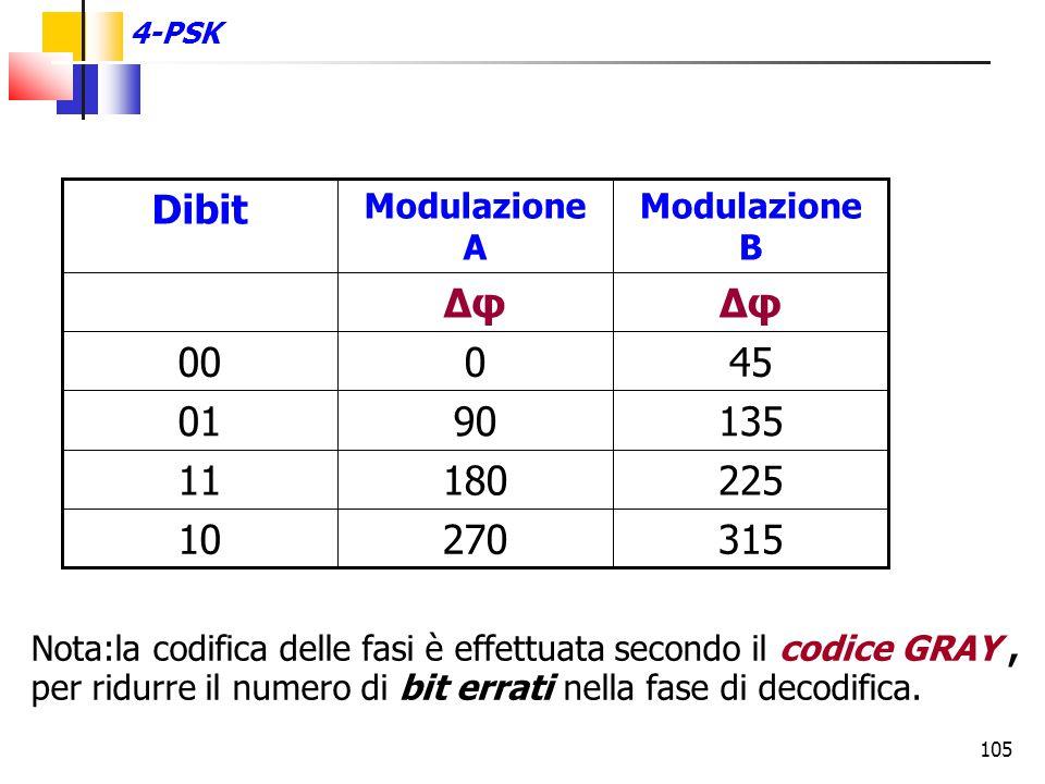 105 31527010 22518011 1359001 45000 Δφ Modulazione B Modulazione A Dibit 4-PSK Nota:la codifica delle fasi è effettuata secondo il codice GRAY, per ri