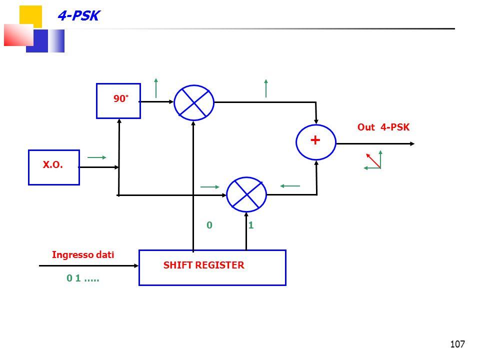 107 SHIFT REGISTER Ingresso dati 90° X.O. + Out 4-PSK 0 1 0 1 ….. 4-PSK