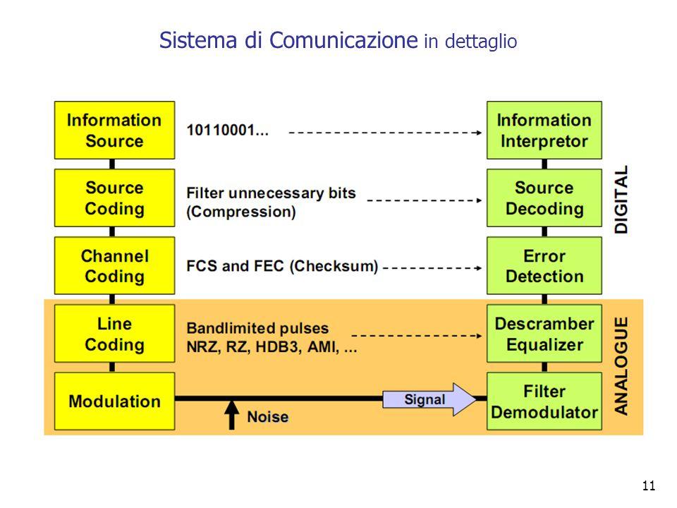 11 Sistema di Comunicazione in dettaglio