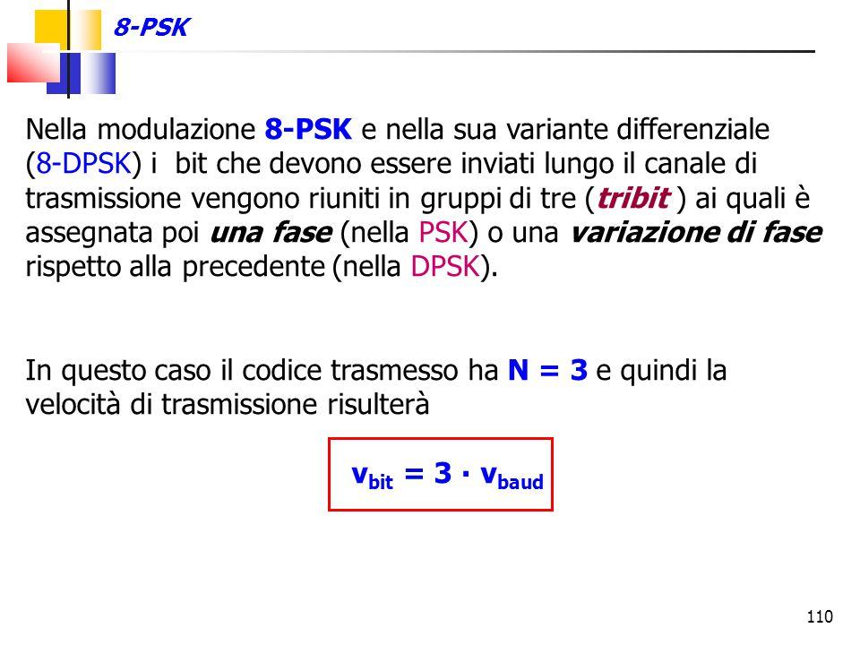 110 Nella modulazione 8-PSK e nella sua variante differenziale (8-DPSK) i bit che devono essere inviati lungo il canale di trasmissione vengono riunit