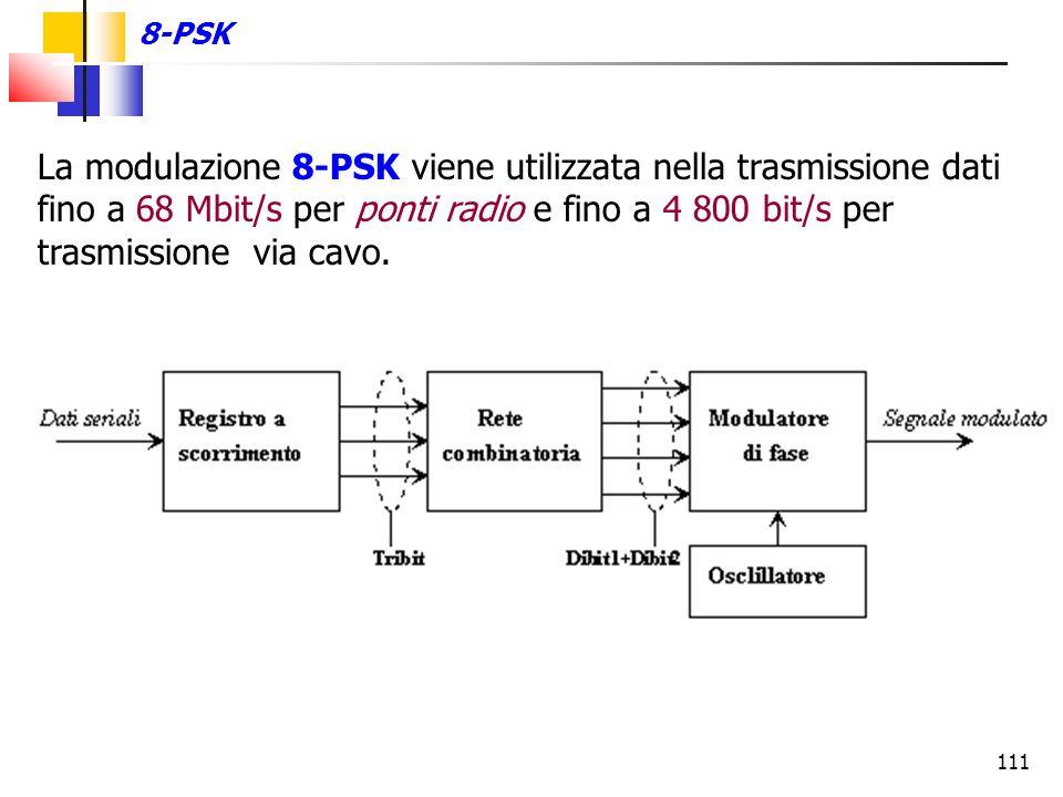 111 8-PSK La modulazione 8-PSK viene utilizzata nella trasmissione dati fino a 68 Mbit/s per ponti radio e fino a 4 800 bit/s per trasmissione via cav