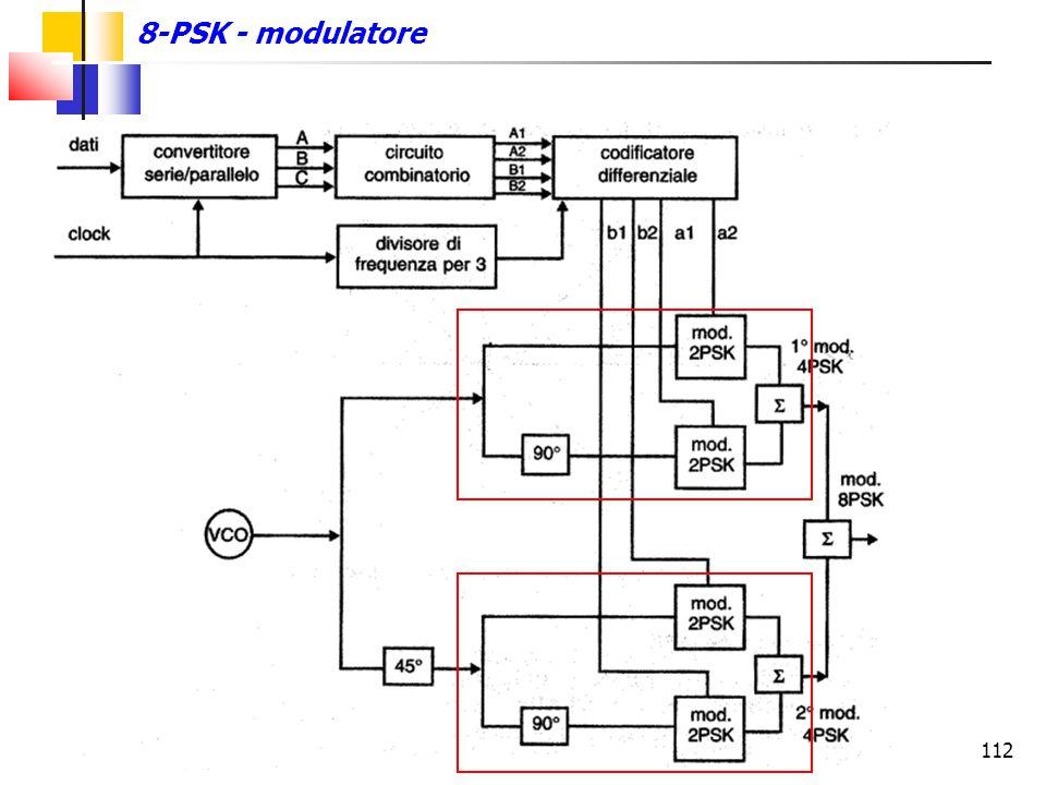 112 8-PSK - modulatore