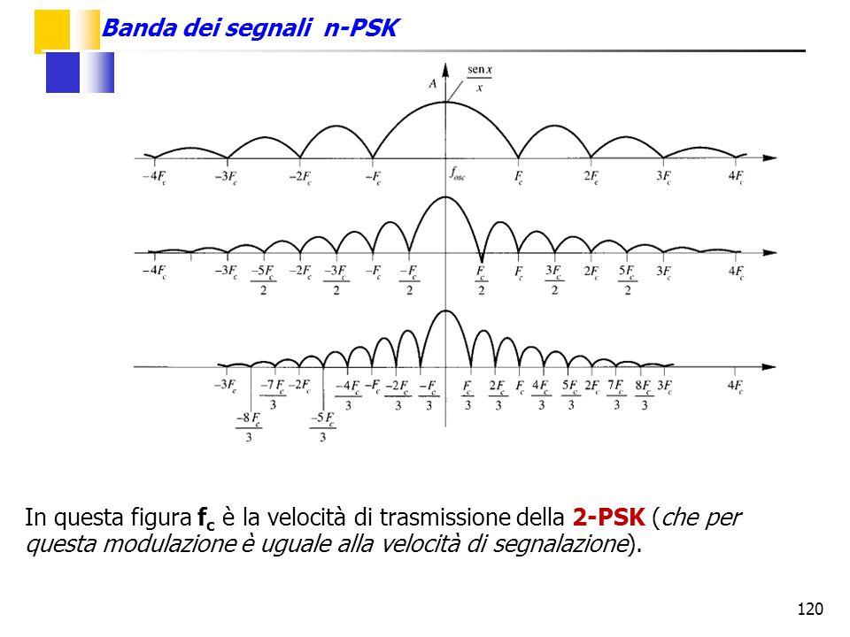 120 Banda dei segnali n-PSK In questa figura f c è la velocità di trasmissione della 2-PSK (che per questa modulazione è uguale alla velocità di segna