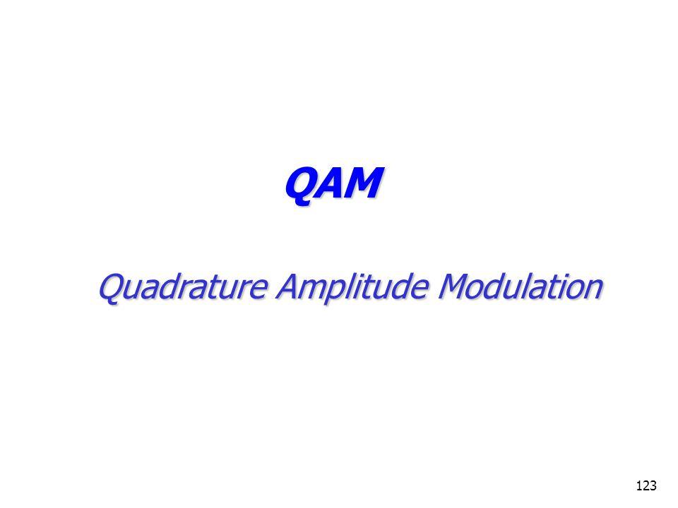 123 QAM Quadrature Amplitude Modulation