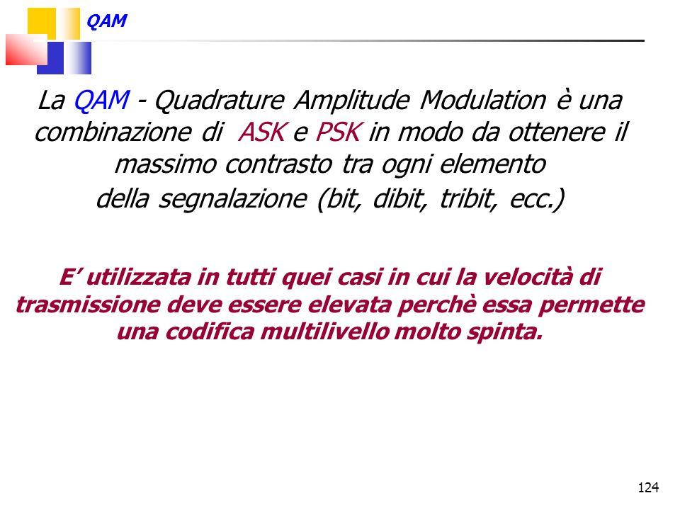 124 La QAM - Quadrature Amplitude Modulation è una combinazione di ASK e PSK in modo da ottenere il massimo contrasto tra ogni elemento della segnalaz