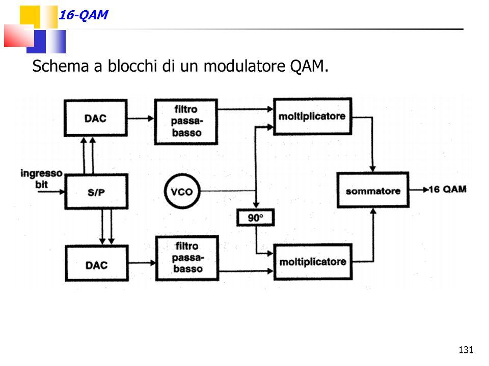 131 16-QAM Schema a blocchi di un modulatore QAM.