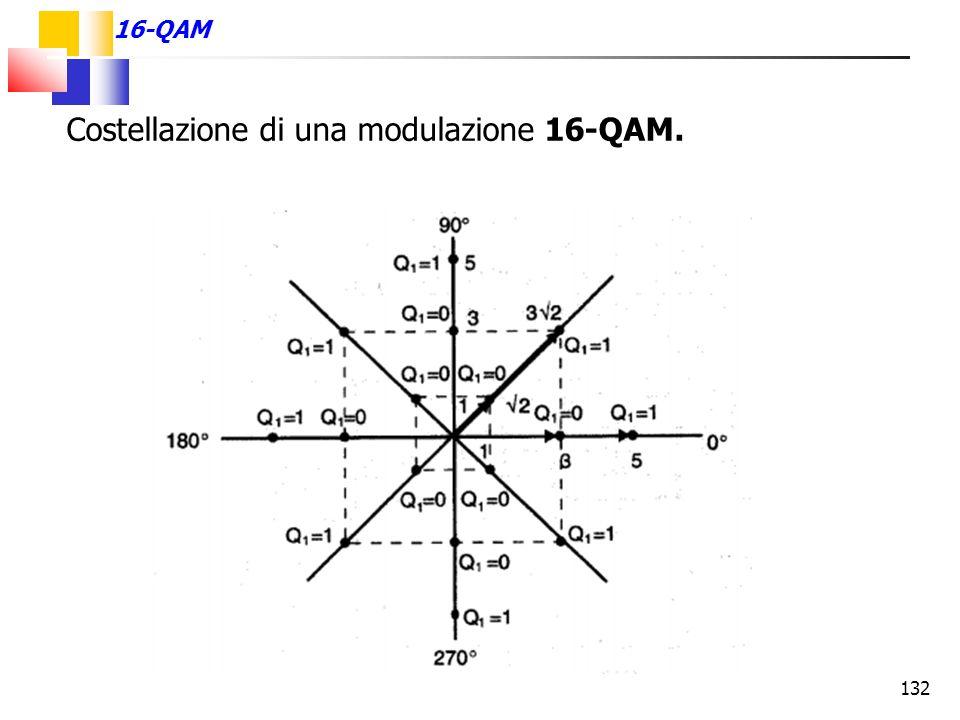 132 16-QAM Costellazione di una modulazione 16-QAM.