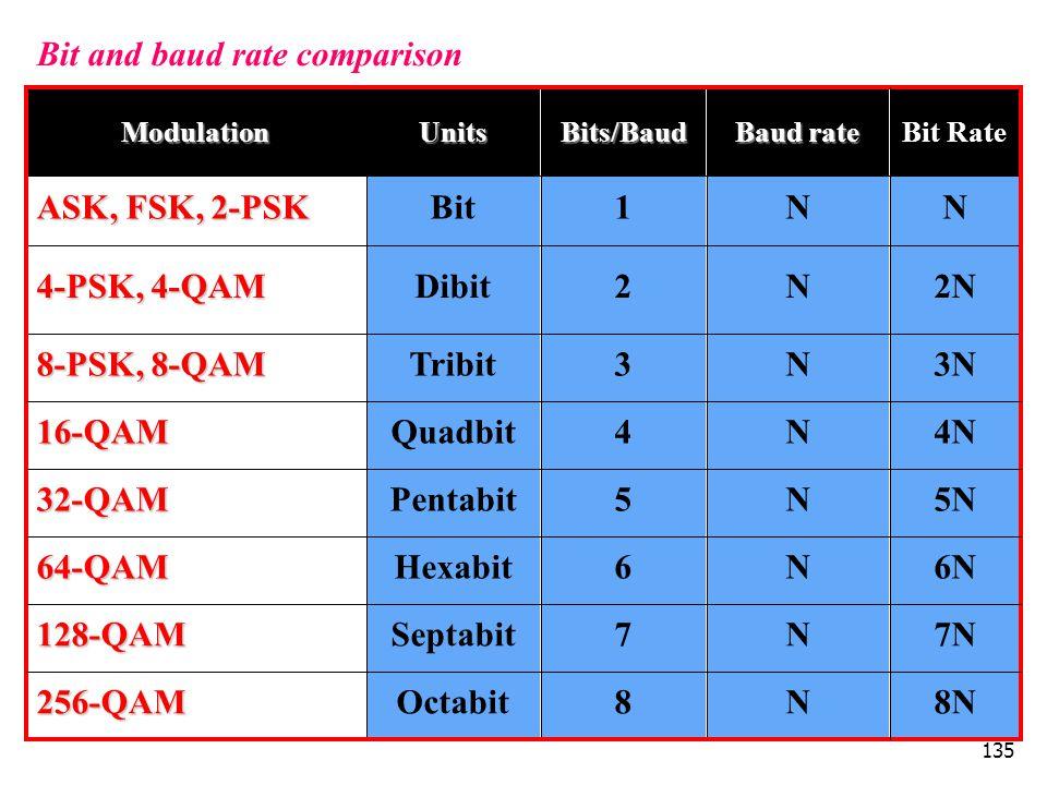135 Bit and baud rate comparison 8N 7N 6N 5N 4N 3N 2N N Bit Rate N5Pentabit32-QAM N6Hexabit64-QAM N7Septabit128-QAM N8Octabit256-QAM N4Quadbit16-QAM T