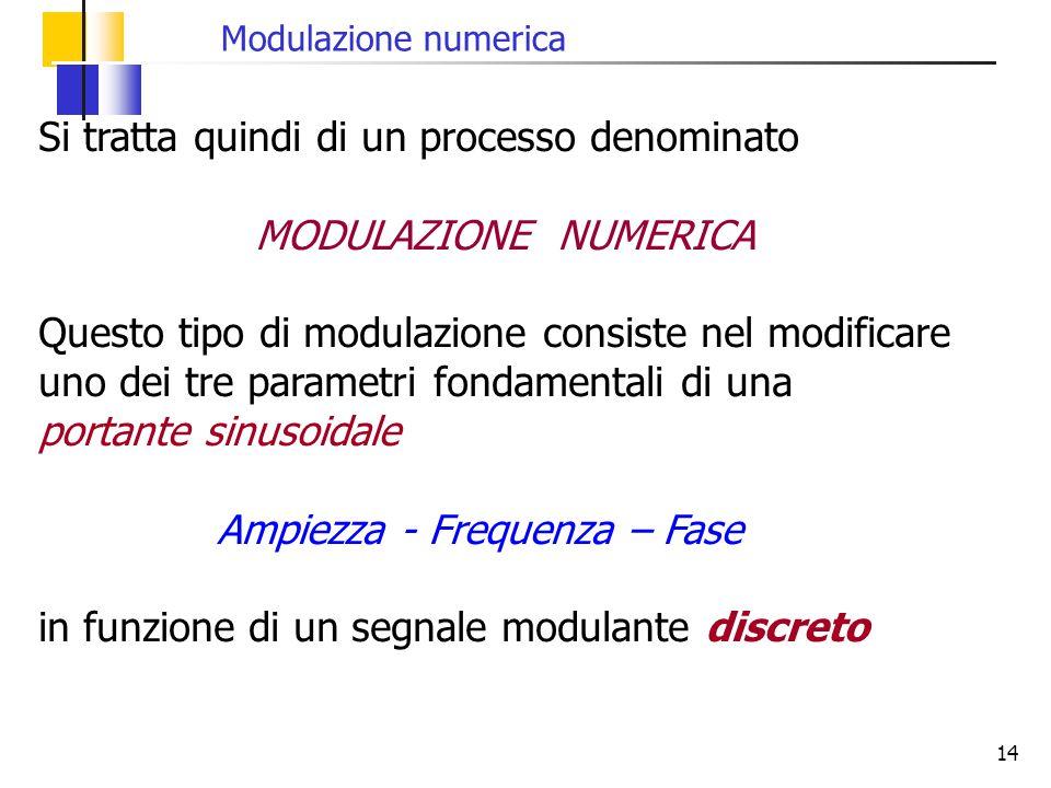 14 Si tratta quindi di un processo denominato MODULAZIONE NUMERICA Questo tipo di modulazione consiste nel modificare uno dei tre parametri fondamenta