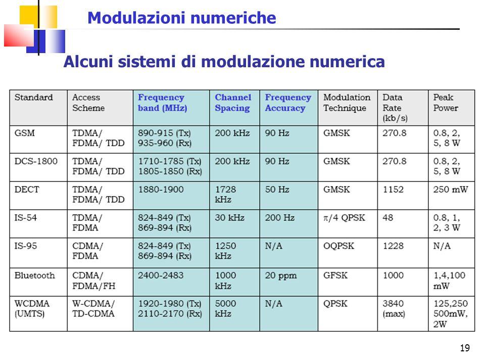 19 Alcuni sistemi di modulazione numerica Modulazioni numeriche
