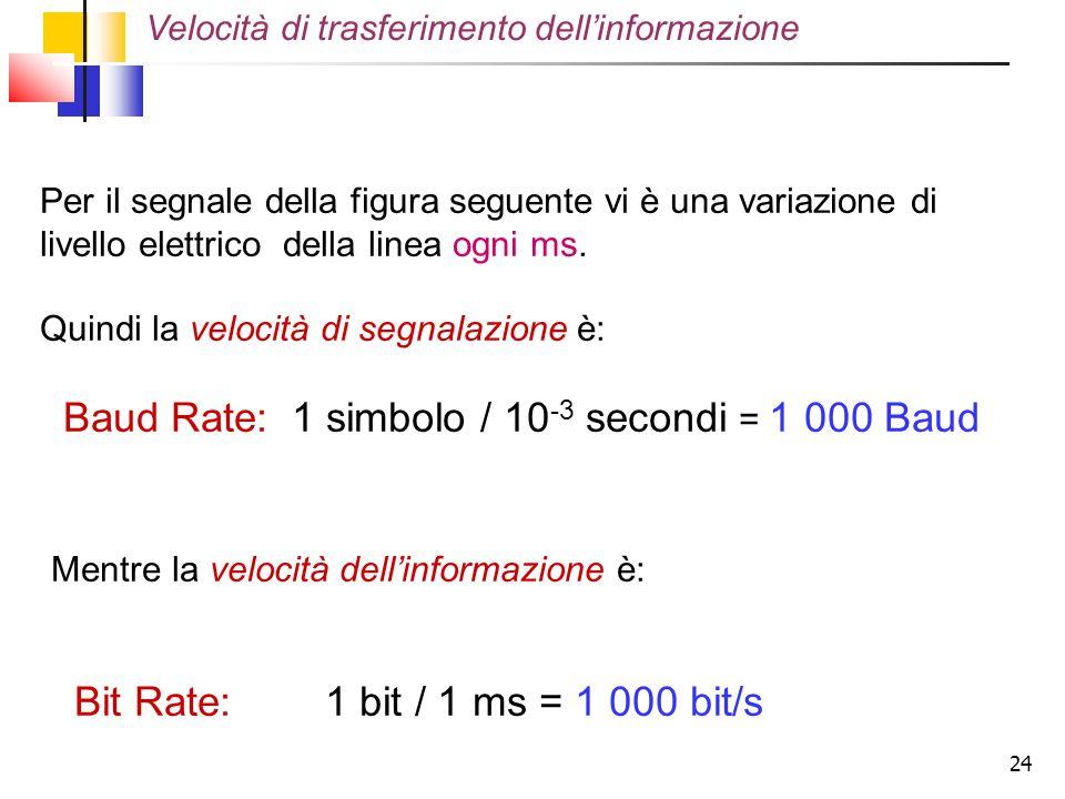 24 Per il segnale della figura seguente vi è una variazione di livello elettrico della linea ogni ms. Quindi la velocità di segnalazione è: Baud Rate: