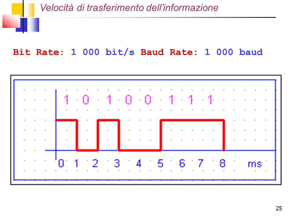 25 Bit Rate: 1 000 bit/s Baud Rate: 1 000 baud Velocità di trasferimento dell'informazione