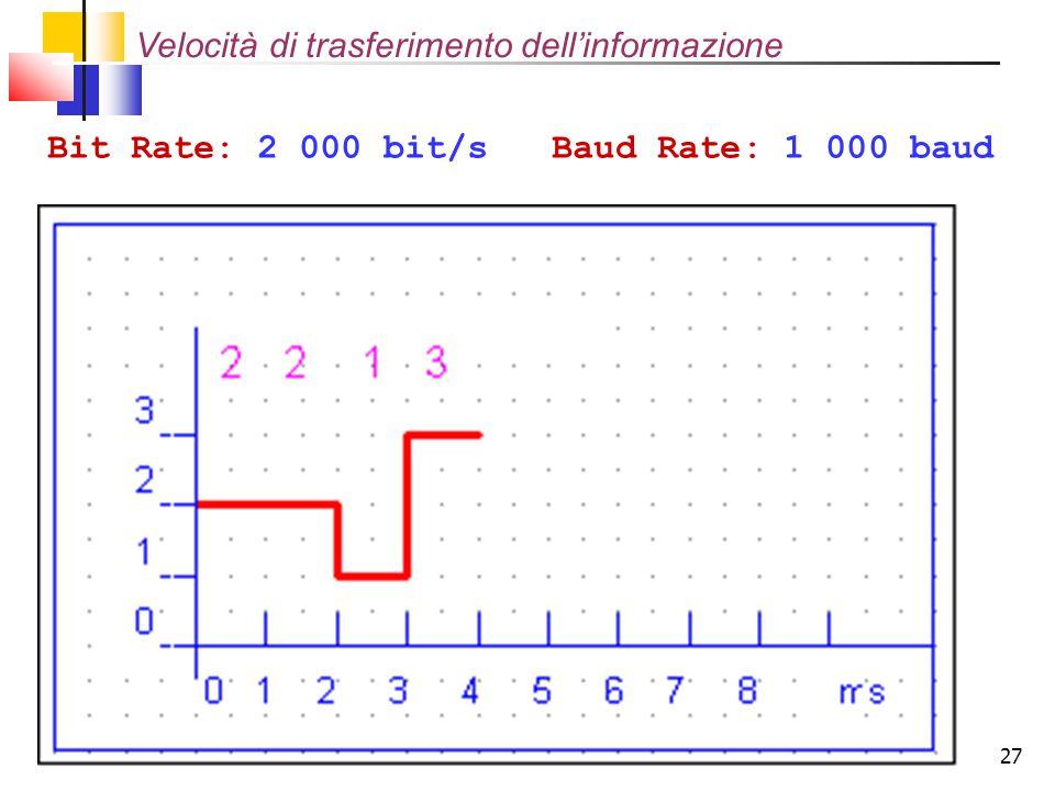 27 Bit Rate: 2 000 bit/s Baud Rate: 1 000 baud Velocità di trasferimento dell'informazione