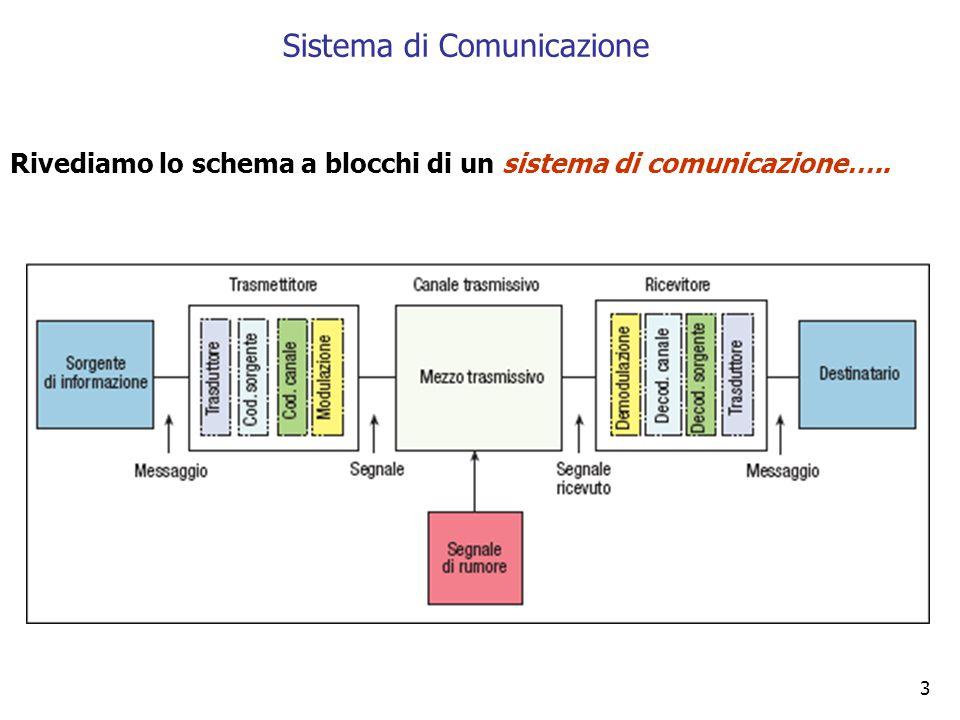 3 Rivediamo lo schema a blocchi di un sistema di comunicazione….. Sistema di Comunicazione