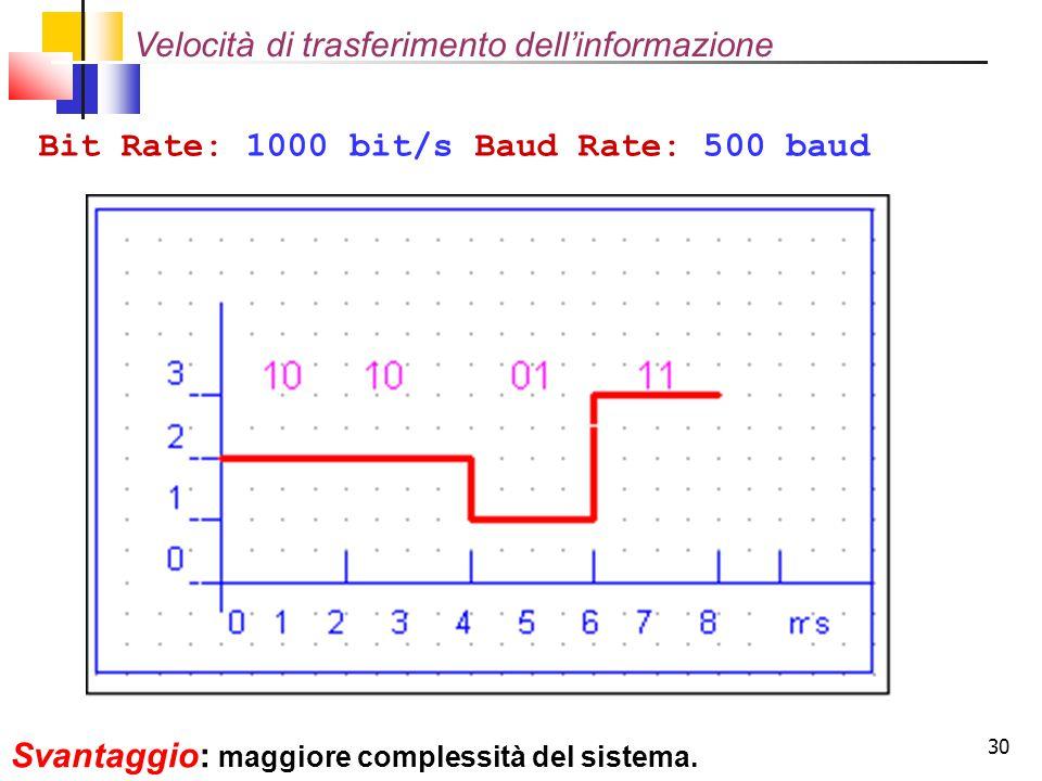 30 Bit Rate: 1000 bit/s Baud Rate: 500 baud Svantaggio: maggiore complessità del sistema. Velocità di trasferimento dell'informazione