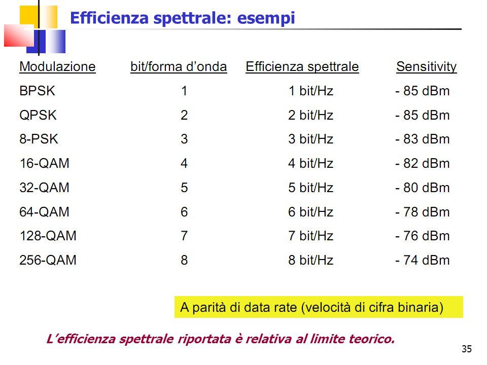 35 Efficienza spettrale: esempi L'efficienza spettrale riportata è relativa al limite teorico.