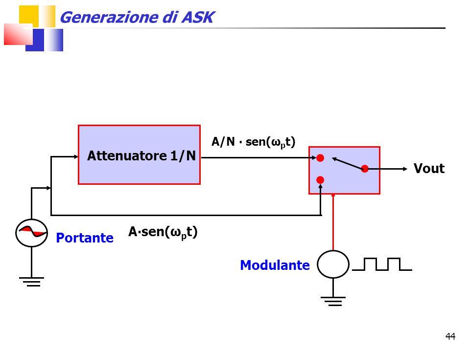 44 Attenuatore 1/N A∙sen(ω p t) A/N ∙ sen(ω p t) Vout Generazione di ASK Portante Modulante