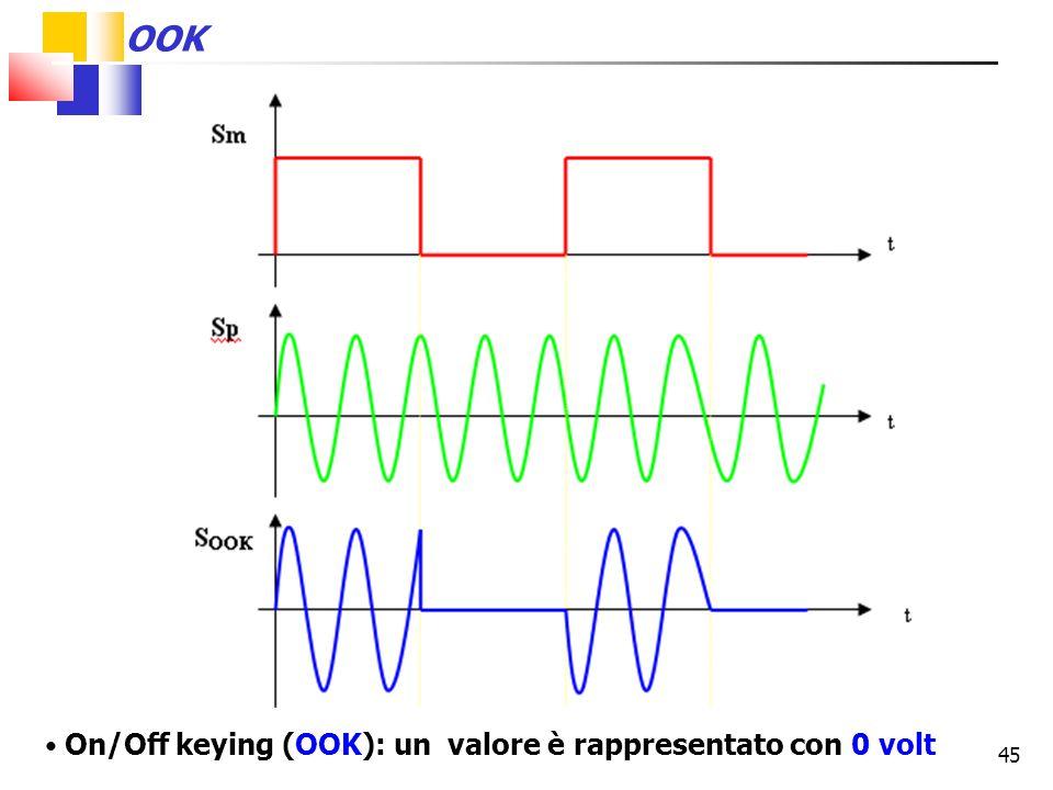 45 On/Off keying (OOK): un valore è rappresentato con 0 volt OOK
