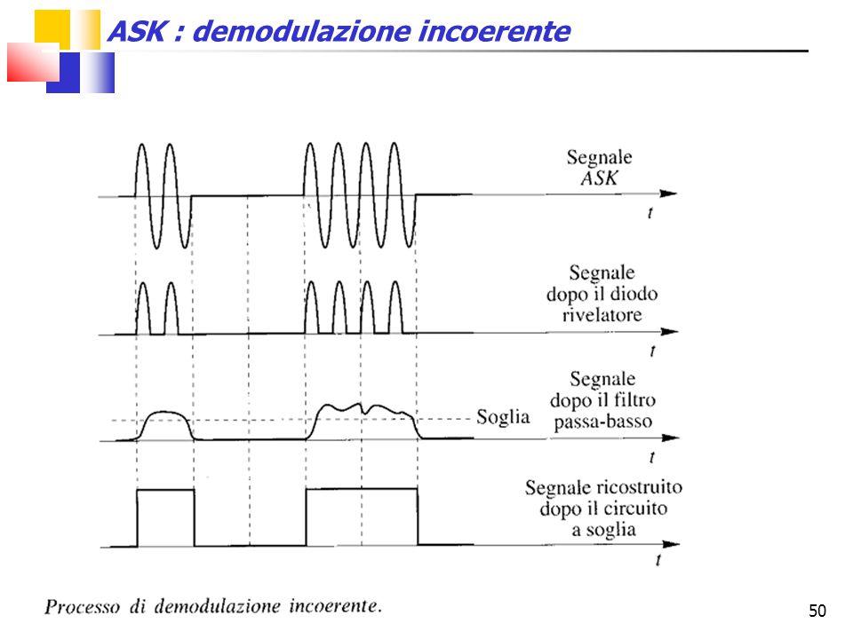 50 ASK : demodulazione incoerente