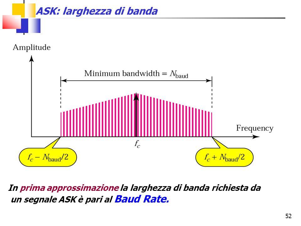 52 ASK: larghezza di banda In prima approssimazione la larghezza di banda richiesta da un segnale ASK è pari al Baud Rate.