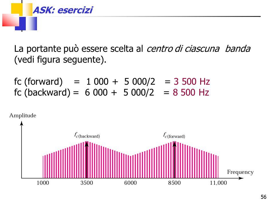 56 La portante può essere scelta al centro di ciascuna banda (vedi figura seguente). fc (forward) = 1 000 + 5 000/2 = 3 500 Hz fc (backward) = 6 000 +