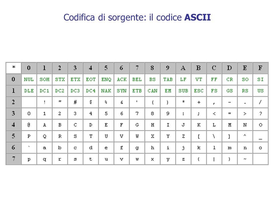 37 Tasso di errore - BER Nei sistemi di trasmissione numerica binaria possono verificarsi degli errori.