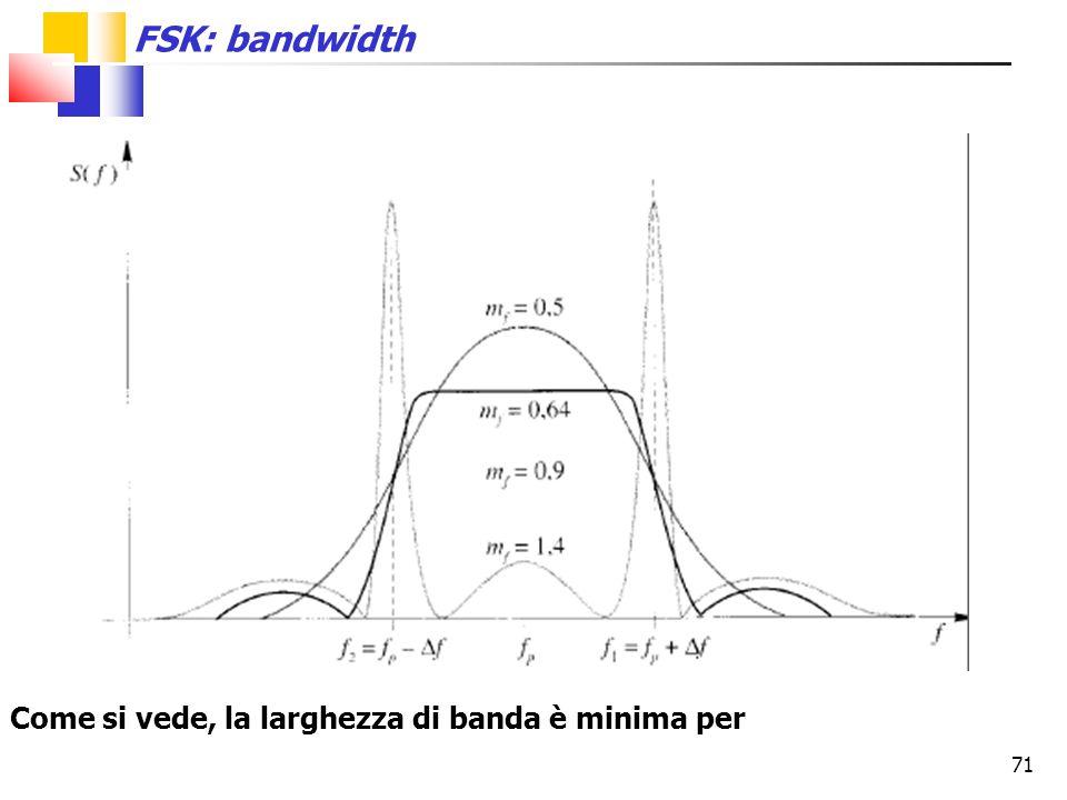 71 FSK: bandwidth Come si vede, la larghezza di banda è minima per
