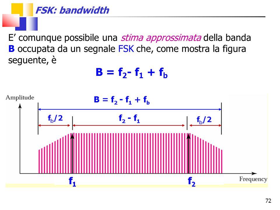 72 FSK: bandwidth E' comunque possibile una stima approssimata della banda B occupata da un segnale FSK che, come mostra la figura seguente, è B = f 2