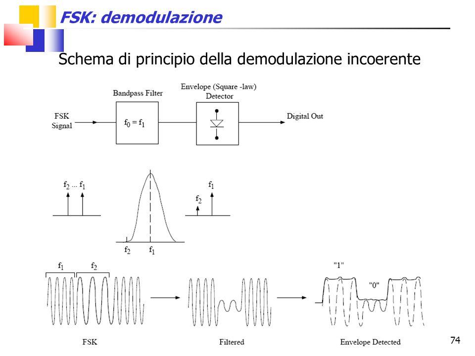 74 FSK: demodulazione Schema di principio della demodulazione incoerente