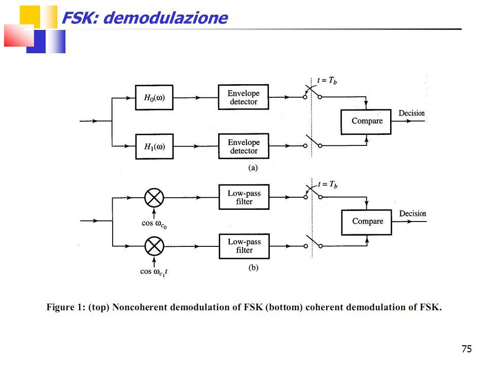75 FSK: demodulazione