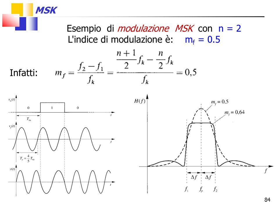 84 Esempio di modulazione MSK con n = 2 L'indice di modulazione è: m f = 0.5 Infatti: MSK