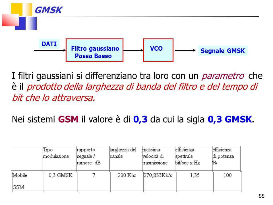 88 I filtri gaussiani si differenziano tra loro con un parametro che è il prodotto della larghezza di banda del filtro e del tempo di bit che lo attra