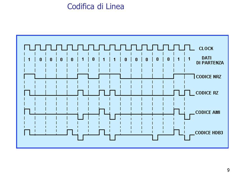 30 Bit Rate: 1000 bit/s Baud Rate: 500 baud Svantaggio: maggiore complessità del sistema.