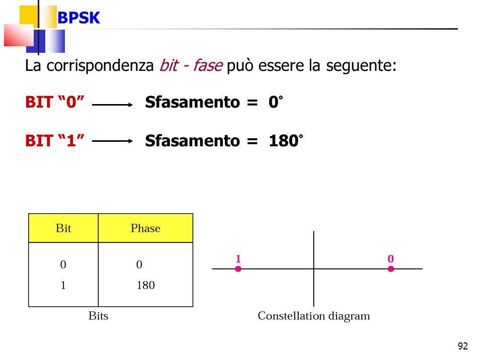 """92 BPSK La corrispondenza bit - fase può essere la seguente: BIT """"0"""" Sfasamento = 0° BIT """"1"""" Sfasamento = 180°"""