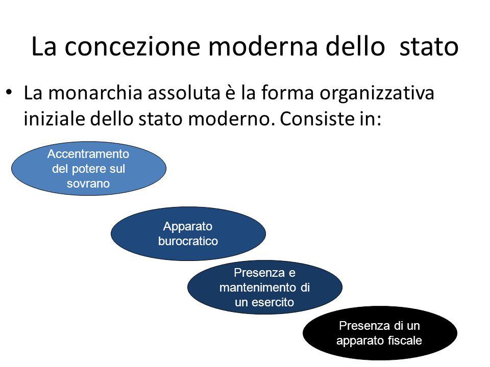 La concezione moderna dello stato La monarchia assoluta è la forma organizzativa iniziale dello stato moderno. Consiste in: Accentramento del potere s
