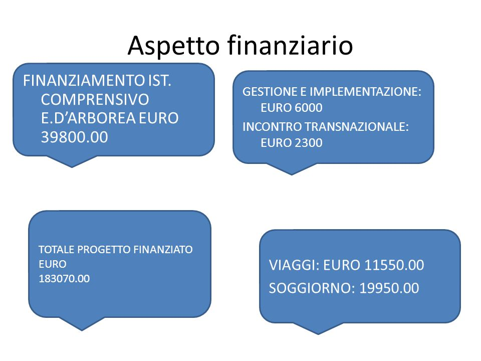 Aspetto finanziario TOTALE PROGETTO FINANZIATO EURO 183070.00 FINANZIAMENTO IST. COMPRENSIVO E.D'ARBOREA EURO 39800.00 VIAGGI: EURO 11550.00 SOGGIORNO