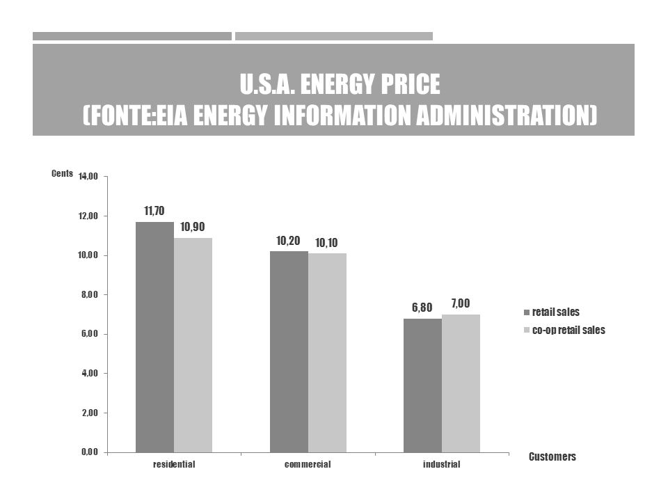 U.S.A. ENERGY PRICE (FONTE:EIA ENERGY INFORMATION ADMINISTRATION)