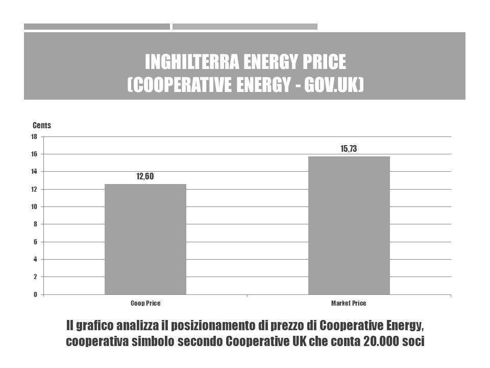 INGHILTERRA ENERGY PRICE (COOPERATIVE ENERGY - GOV.UK) Cents Il grafico analizza il posizionamento di prezzo di Cooperative Energy, cooperativa simbolo secondo Cooperative UK che conta 20.000 soci